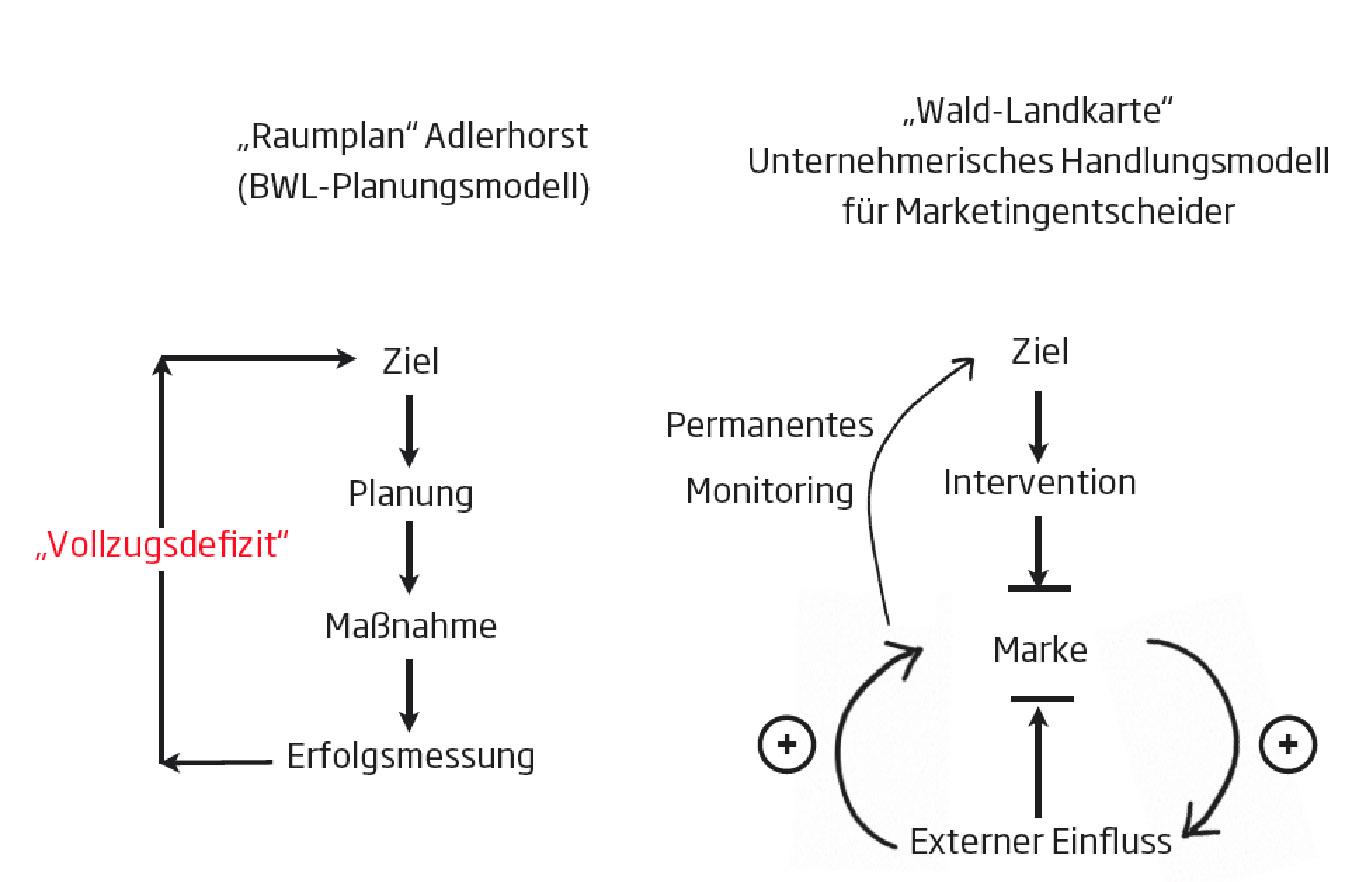 BWL ist ein Raumplan für den Adlerhorst. Internal Leadership ist die Karte zur Orientierung für  Marketiere