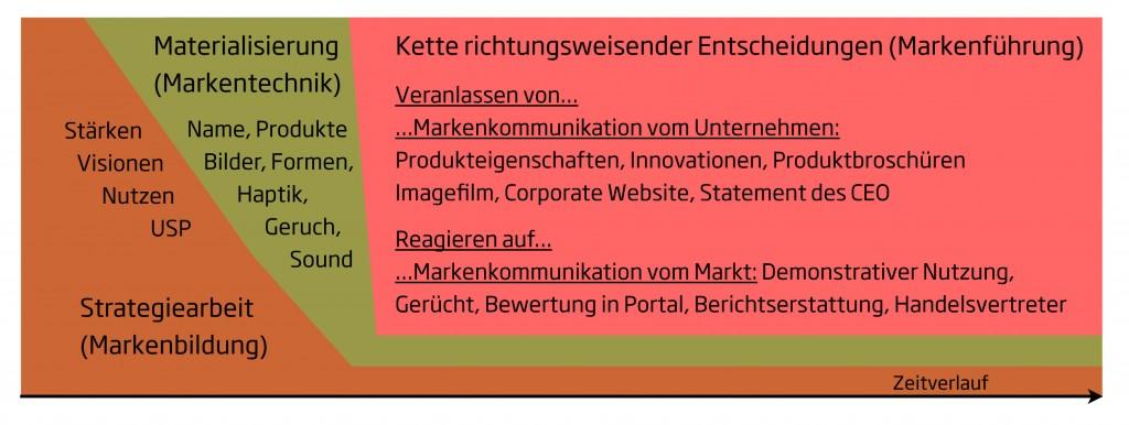 Markenbildung, Markentechnik, Markenführung